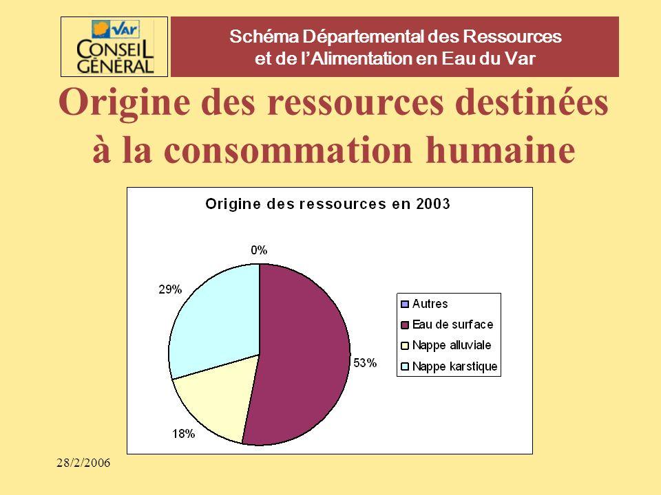 28/2/2006 Schéma Départemental des Ressources et de lAlimentation en Eau du Var Origine des ressources destinées à la consommation humaine