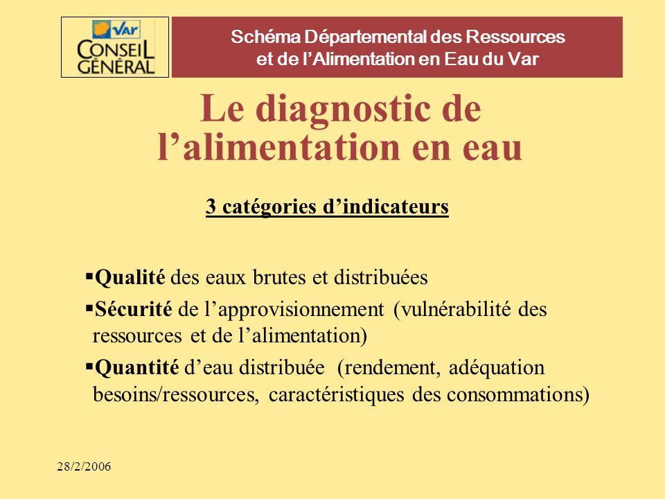 28/2/2006 Schéma Départemental des Ressources et de lAlimentation en Eau du Var Le diagnostic de lalimentation en eau 3 catégories dindicateurs Qualit