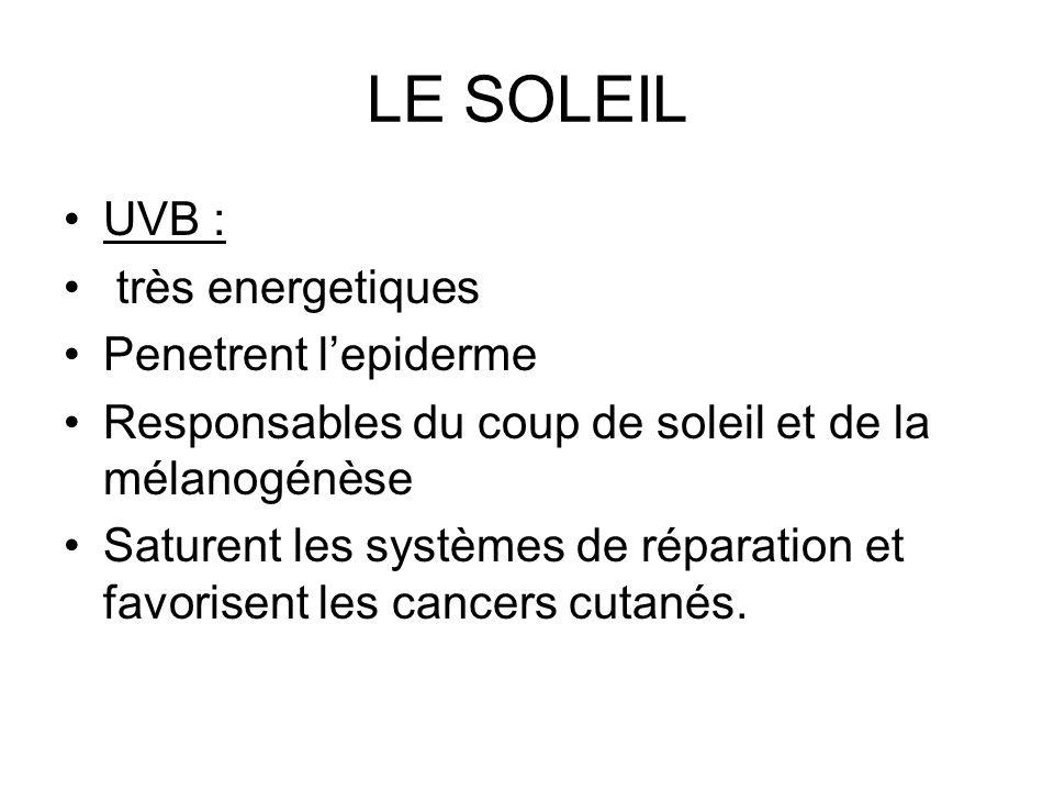 LE SOLEIL UVB : très energetiques Penetrent lepiderme Responsables du coup de soleil et de la mélanogénèse Saturent les systèmes de réparation et favo