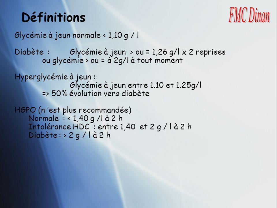 Définitions Glycémie à jeun normale < 1,10 g / l Diabète : Glycémie à jeun > ou = 1,26 g/l x 2 reprises ou glycémie > ou = à 2g/l à tout moment Hyperg