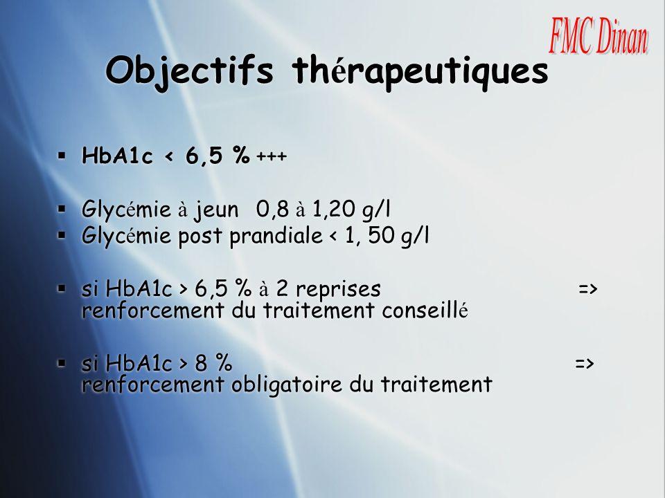 Objectifs th é rapeutiques HbA1c < 6,5 % +++ Glyc é mie à jeun0,8 à 1,20 g/l Glyc é mie post prandiale < 1, 50 g/l si HbA1c > 6,5 % à 2 reprises => re
