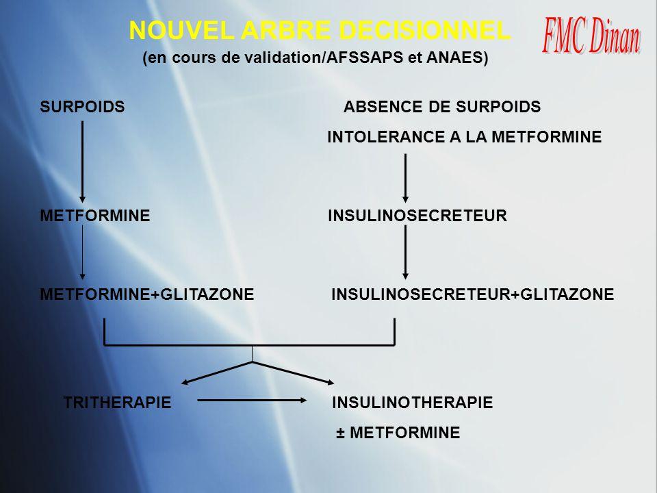 NOUVEL ARBRE DECISIONNEL (en cours de validation/AFSSAPS et ANAES) SURPOIDS ABSENCE DE SURPOIDS INTOLERANCE A LA METFORMINE METFORMINE INSULINOSECRETE