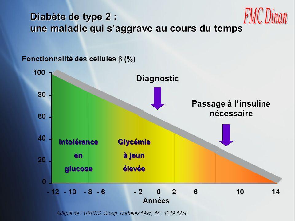 Diabète de type 2 : une maladie qui saggrave au cours du temps Adapté de l UKPDS. Group. Diabetes 1995; 44 : 1249-1258. 100 80 60 40 20 0 - 12- 10- 8-