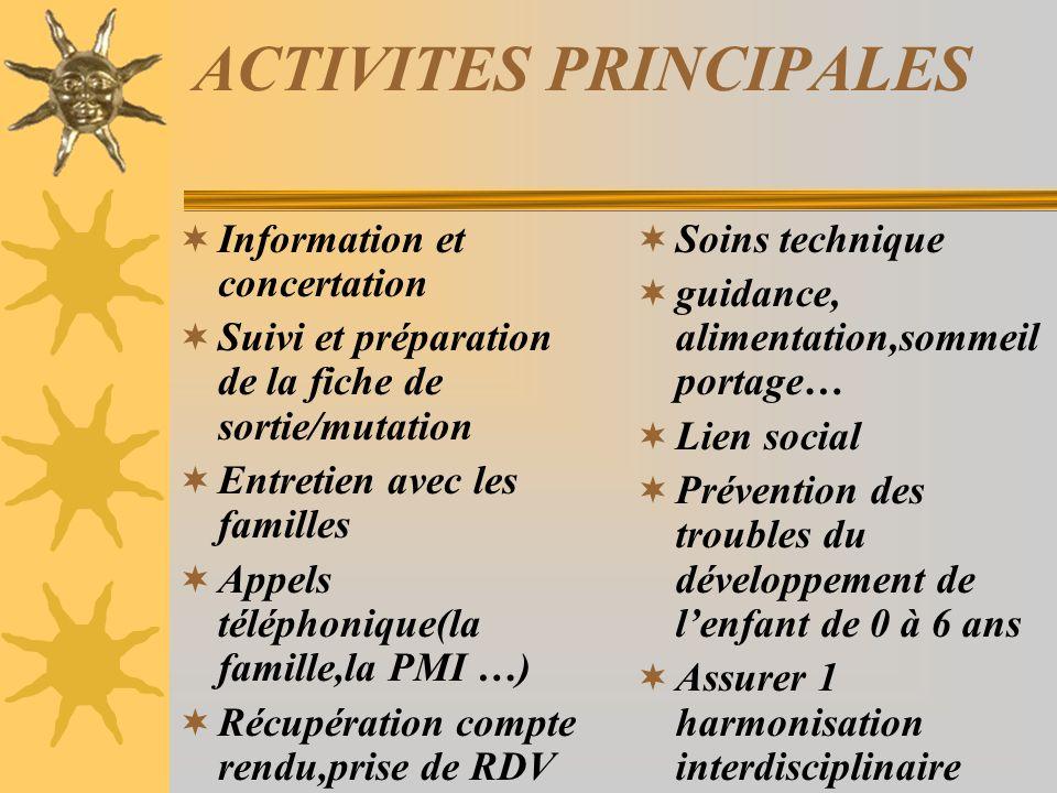 LEQUIPE 4 PEDIATRES REFERENTS 1 PUERICULTRICE 2 KINES 2 PSYCHOLOGUES 1 DIETETICIENNE CAMSP, PMI, INSTITUT SAINT - PIERRE, LIBERAUX