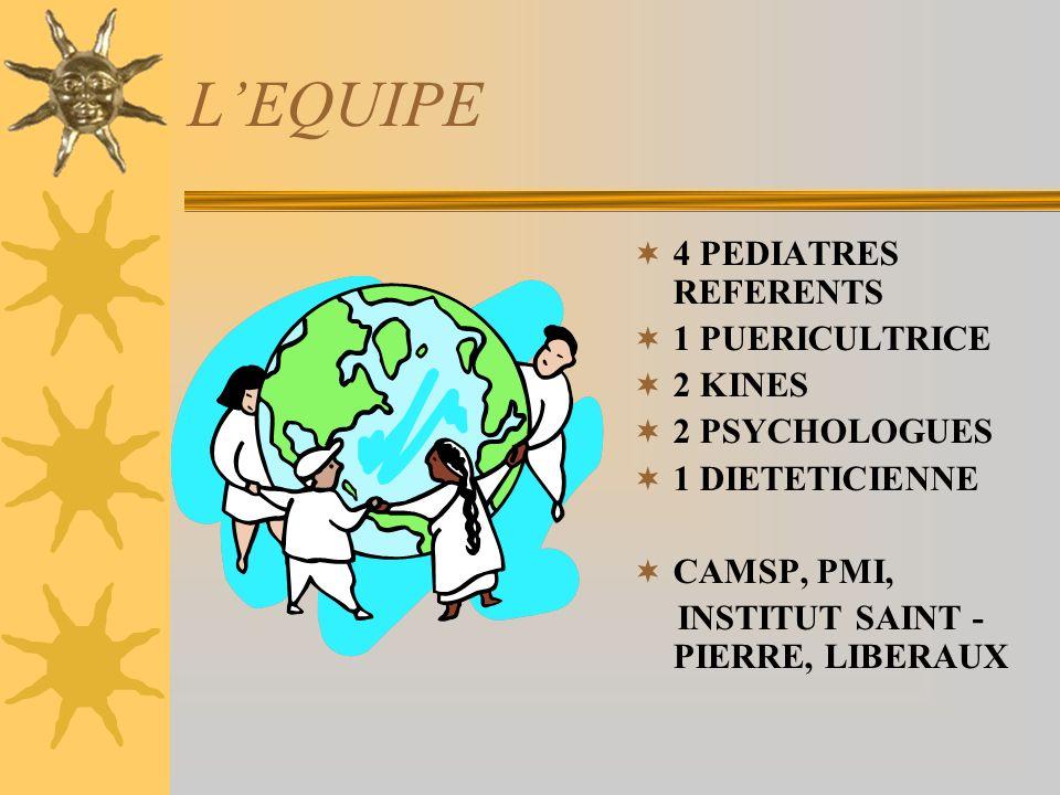 POPULATION Nouveaux nés « vulnérables » 24/28 SA RCIU,< à 1200g LMP ou HIV de grade > 2 Enfant à terme avec syndrome malformatif Autre (méningite,T21..) Contexte social à risque,DC d1 jumeau