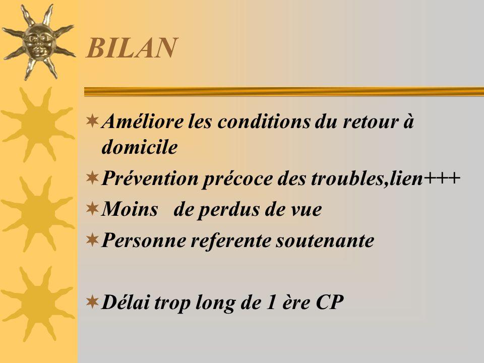 BILAN Améliore les conditions du retour à domicile Prévention précoce des troubles,lien+++ Moins de perdus de vue Personne referente soutenante Délai