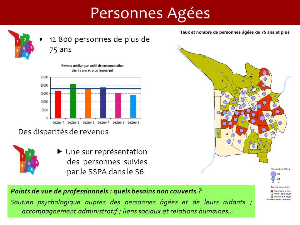 Personnes Agées 12 800 personnes de plus de 75 ans Des disparités de revenus Une sur représentation des personnes suivies par le SSPA dans le S6 Points de vue de professionnels : quels besoins non couverts .