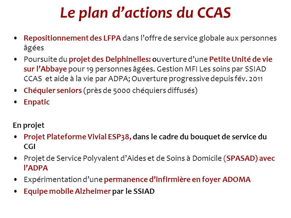 Le plan dactions du CCAS Repositionnement des LFPA dans loffre de service globale aux personnes âgées Poursuite du projet des Delphinelles: ouverture dune Petite Unité de vie sur lAbbaye pour 19 personnes âgées.
