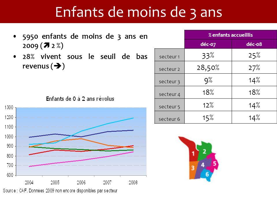 Enfants de moins de 3 ans 5950 enfants de moins de 3 ans en 2009 ( 2 %) 28% vivent sous le seuil de bas revenus ( ) % enfants accueillis déc-07déc-08 secteur 1 33%25% secteur 2 28,50%27% secteur 3 9%14% secteur 4 18% secteur 5 12%14% secteur 6 15%14%