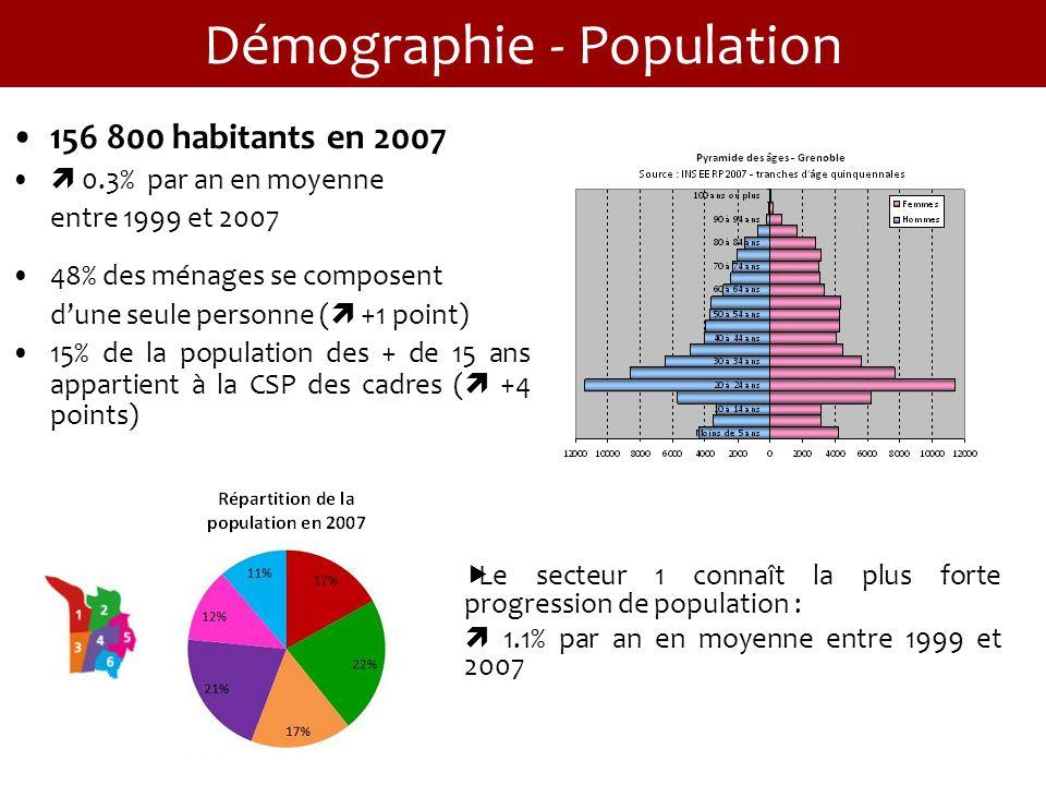 Démographie - Population 156 800 habitants en 2007 0.3% par an en moyenne entre 1999 et 2007 48% des ménages se composent dune seule personne ( +1 point) 15% de la population des + de 15 ans appartient à la CSP des cadres ( +4 points) Le secteur 1 connaît la plus forte progression de population : 1.1% par an en moyenne entre 1999 et 2007