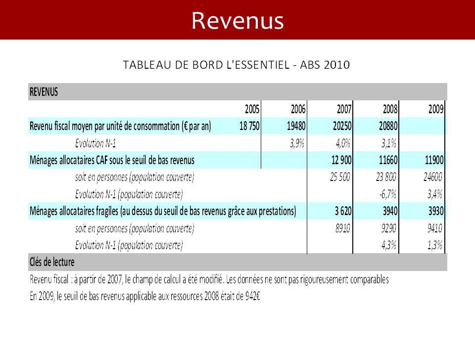 Allocation Municipale dHabitation : 270 ménages bénéficiaires (120 à 300 / trim) (135 k HC en 2010) Allocation jeunes en foyers jeunes travailleurs : 50 / mois / jeunes pdt 6 mois.