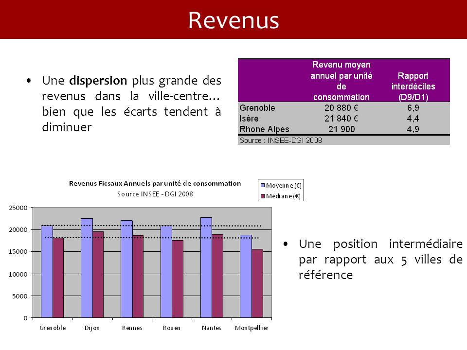 Une dispersion plus grande des revenus dans la ville-centre… bien que les écarts tendent à diminuer Une position intermédiaire par rapport aux 5 villes de référence