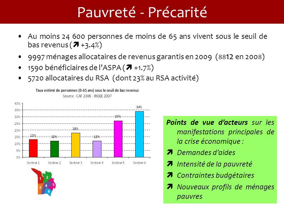 Pauvreté - Précarité Au moins 24 600 personnes de moins de 65 ans vivent sous le seuil de bas revenus ( +3.4%) 9997 ménages allocataires de revenus garantis en 2009 ( 88 12 en 200 8 ) 1590 bénéficiaires de lASPA ( +1.7%) 5720 allocataires du RSA (dont 23% au RSA activité) Points de vue dacteurs sur les manifestations principales de la crise économique : Demandes daides Intensité de la pauvreté Contraintes budgétaires Nouveaux profils de ménages pauvres
