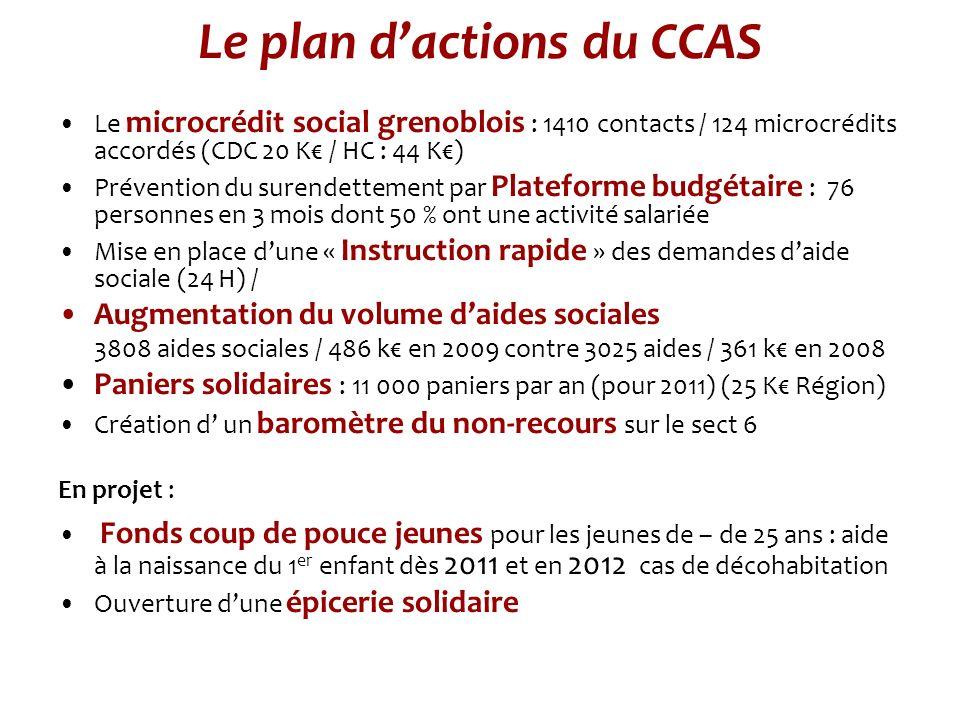 Le plan dactions du CCAS Le microcrédit social grenoblois : 1410 contacts / 124 microcrédits accordés (CDC 20 K / HC : 44 K) Prévention du surendettement par Plateforme budgétaire : 76 personnes en 3 mois dont 50 % ont une activité salariée Mise en place dune « Instruction rapide » des demandes daide sociale (24 H) / Augmentation du volume daides sociales 3808 aides sociales / 486 k en 2009 contre 3025 aides / 361 k en 2008 Paniers solidaires : 11 000 paniers par an (pour 2011) (25 K Région) Création d un baromètre du non-recours sur le sect 6 En projet : Fonds coup de pouce jeunes pour les jeunes de – de 25 ans : aide à la naissance du 1 er enfant dès 2011 et en 2012 cas de décohabitation Ouverture dune épicerie solidaire