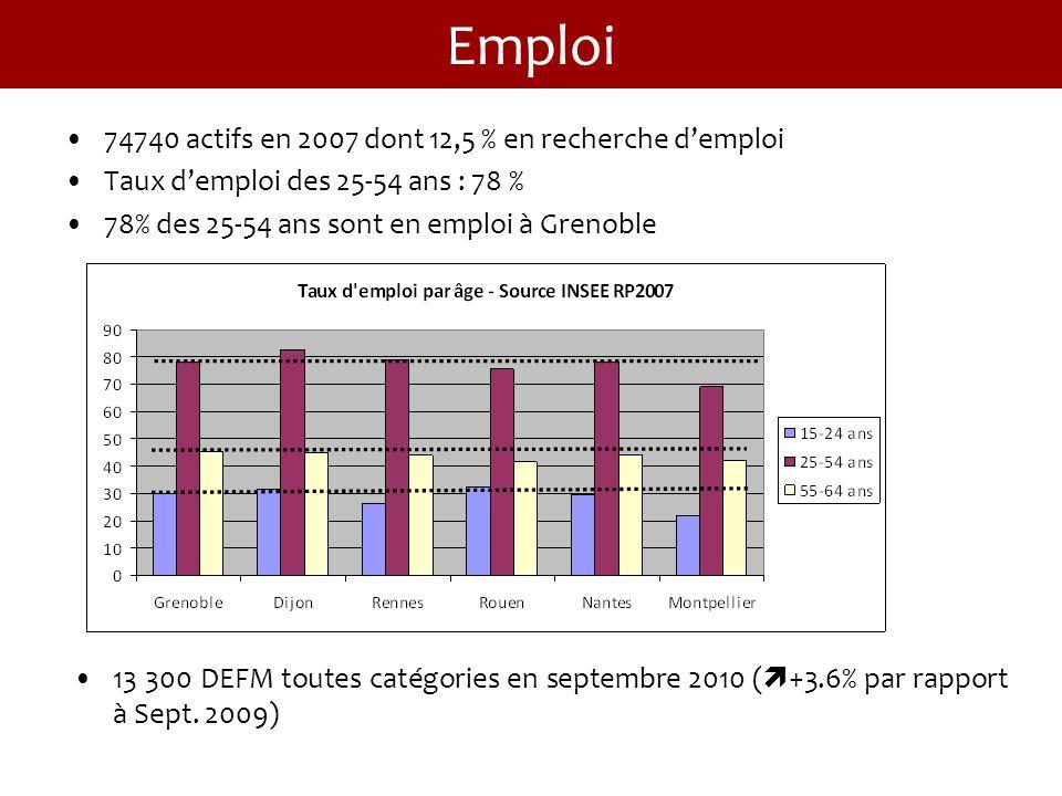Emploi 74740 actifs en 2007 dont 12,5 % en recherche demploi Taux demploi des 25-54 ans : 78 % 78% des 25-54 ans sont en emploi à Grenoble 13 300 DEFM toutes catégories en septembre 2010 ( +3.6% par rapport à Sept.