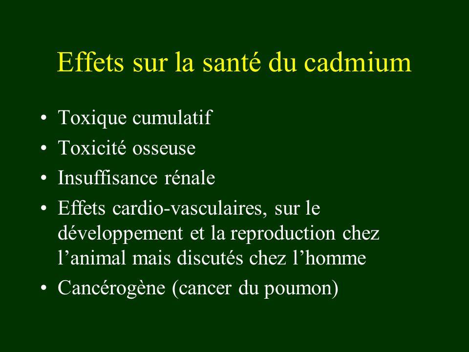 Effets sur la santé du cadmium Toxique cumulatif Toxicité osseuse Insuffisance rénale Effets cardio-vasculaires, sur le développement et la reproduction chez lanimal mais discutés chez lhomme Cancérogène (cancer du poumon)