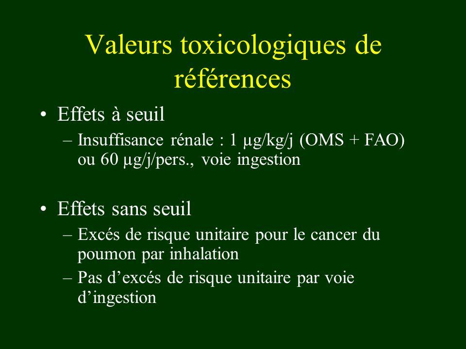 Valeurs toxicologiques de références Effets à seuil –Insuffisance rénale : 1 µg/kg/j (OMS + FAO) ou 60 µg/j/pers., voie ingestion Effets sans seuil –E