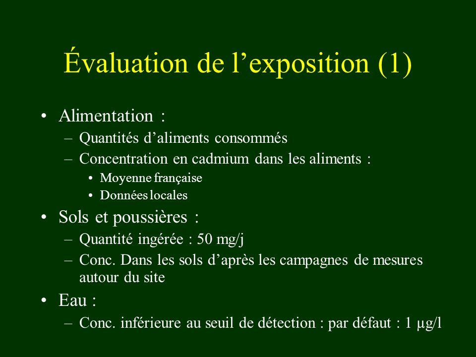 Évaluation de lexposition (1) Alimentation : –Quantités daliments consommés –Concentration en cadmium dans les aliments : Moyenne française Données locales Sols et poussières : –Quantité ingérée : 50 mg/j –Conc.