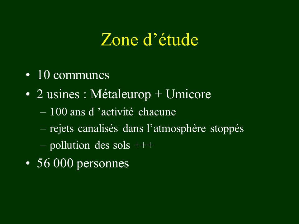 Zone détude 10 communes 2 usines : Métaleurop + Umicore –100 ans d activité chacune –rejets canalisés dans latmosphère stoppés –pollution des sols +++ 56 000 personnes