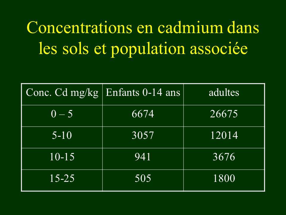 Concentrations en cadmium dans les sols et population associée Conc. Cd mg/kgEnfants 0-14 ansadultes 0 – 5667426675 5-10305712014 10-159413676 15-2550