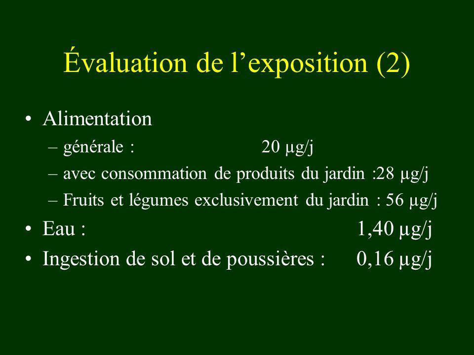 Évaluation de lexposition (2) Alimentation –générale : 20 µg/j –avec consommation de produits du jardin :28 µg/j –Fruits et légumes exclusivement du jardin : 56 µg/j Eau : 1,40 µg/j Ingestion de sol et de poussières : 0,16 µg/j