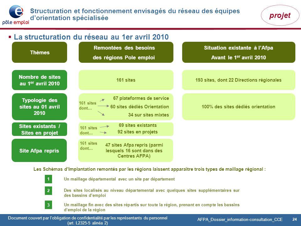 24 Pôle emploi Centre Fiches des instances Version Codir du 9 janvier 2009 24 Document couvert par lobligation de confidentialité par les représentant