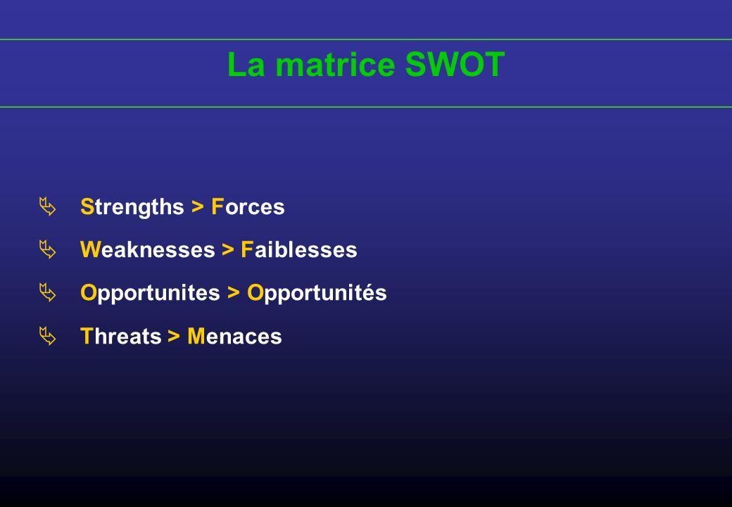 La matrice SWOT (Strengths – Forces) Application marketing Facteurs de réussite Utiles pour atteindre lobjectif Facteurs déchecs Néfastes pour atteindre lobjectif Environnement interne Forces de lorganisation Avantage concurrentiel Innovation Prix Niveau de qualité Environnement externe/interne