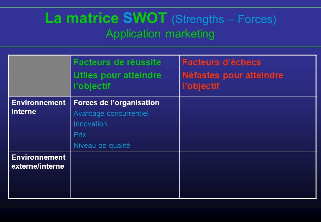 La matrice SWOT (Strengths – Forces) Application marketing Facteurs de réussite Utiles pour atteindre lobjectif Facteurs déchecs Néfastes pour atteind