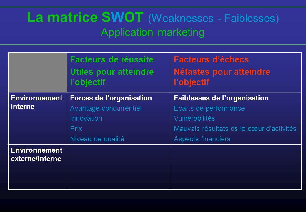 La matrice SWOT (Weaknesses - Faiblesses) Application marketing Facteurs de réussite Utiles pour atteindre lobjectif Facteurs déchecs Néfastes pour at