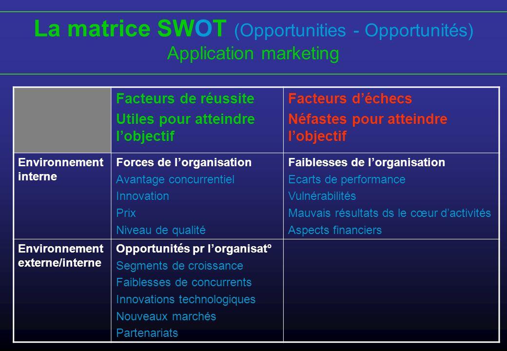 La matrice SWOT (Opportunities - Opportunités) Application marketing Facteurs de réussite Utiles pour atteindre lobjectif Facteurs déchecs Néfastes po