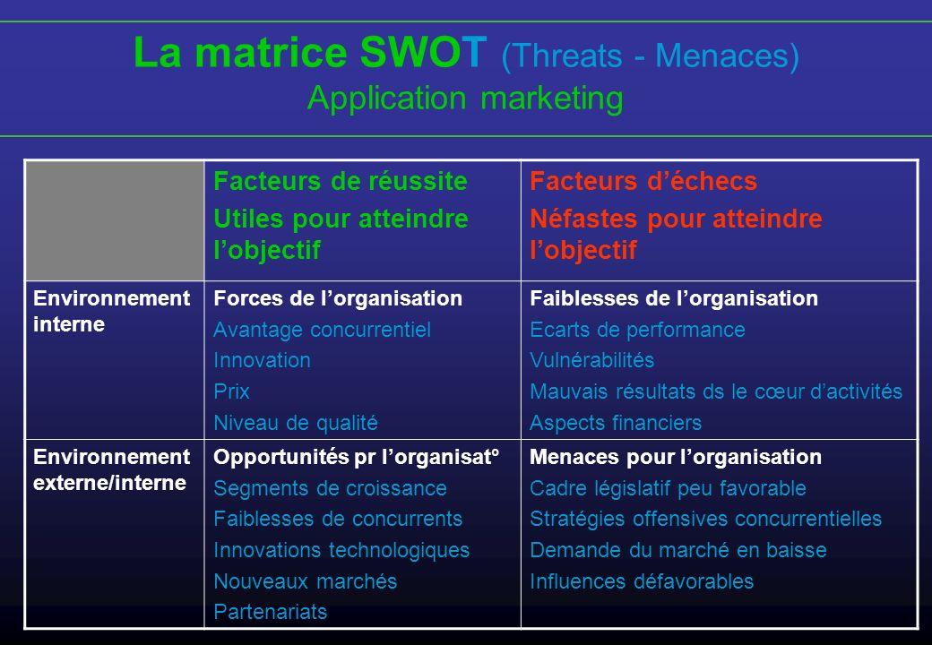 La matrice SWOT (Threats - Menaces) Application marketing Facteurs de réussite Utiles pour atteindre lobjectif Facteurs déchecs Néfastes pour atteindr