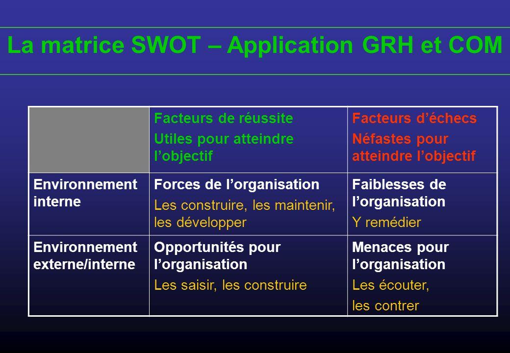 La matrice SWOT – Application GRH et COM Facteurs de réussite Utiles pour atteindre lobjectif Facteurs déchecs Néfastes pour atteindre lobjectif Envir