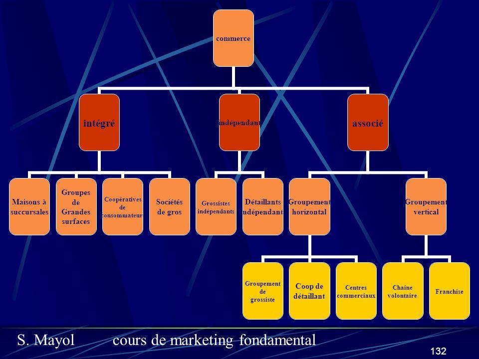 S. Mayolcours de marketing fondamental 132 commerce intégré Maisons à succursales Groupes de Grandes surfaces Coopératives de consommateurs Sociétés d