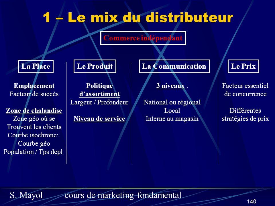 S. Mayolcours de marketing fondamental 140 1 – Le mix du distributeur Commerce indépendant La Place Le ProduitLa CommunicationLe Prix Emplacement Fact