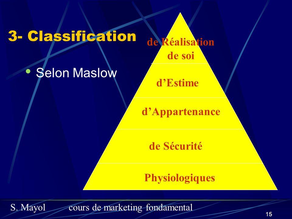 S. Mayolcours de marketing fondamental 15 3- Classification Selon Maslow Physiologiques de Sécurité dAppartenance dEstime de Réalisation de soi