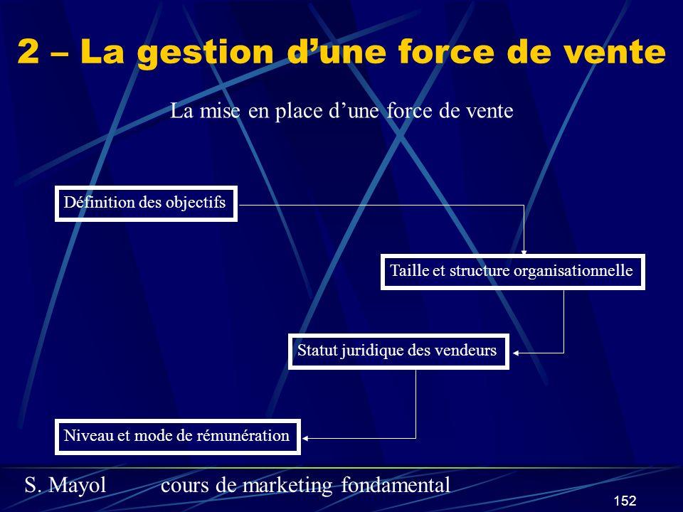 S. Mayolcours de marketing fondamental 152 2 – La gestion dune force de vente La mise en place dune force de vente Définition des objectifs Taille et