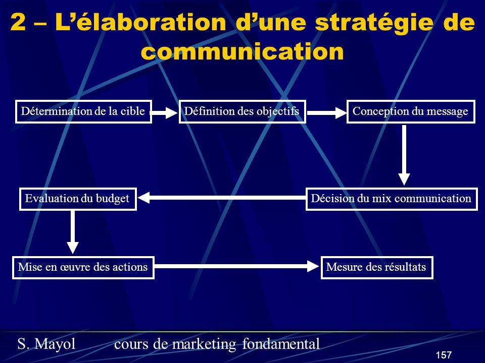 S. Mayolcours de marketing fondamental 157 2 – Lélaboration dune stratégie de communication Détermination de la cibleDéfinition des objectifsConceptio