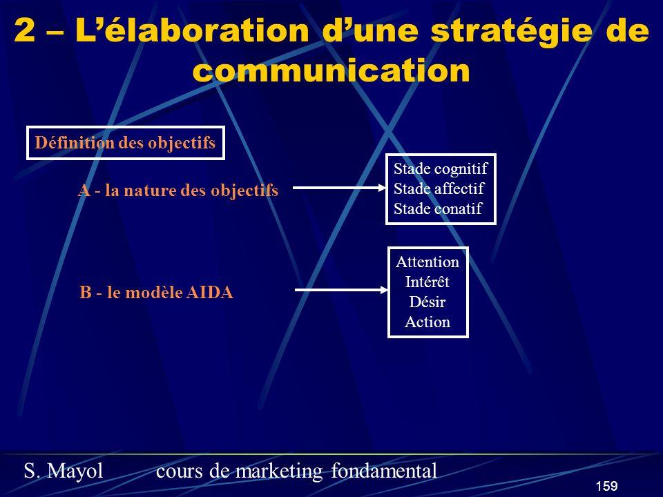 S. Mayolcours de marketing fondamental 159 2 – Lélaboration dune stratégie de communication Définition des objectifs A - la nature des objectifs Stade