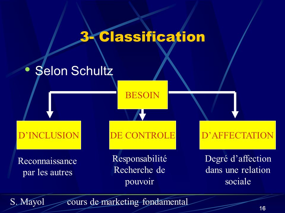S. Mayolcours de marketing fondamental 16 3- Classification Selon Schultz BESOIN DINCLUSIONDE CONTROLEDAFFECTATION Reconnaissance par les autres Respo