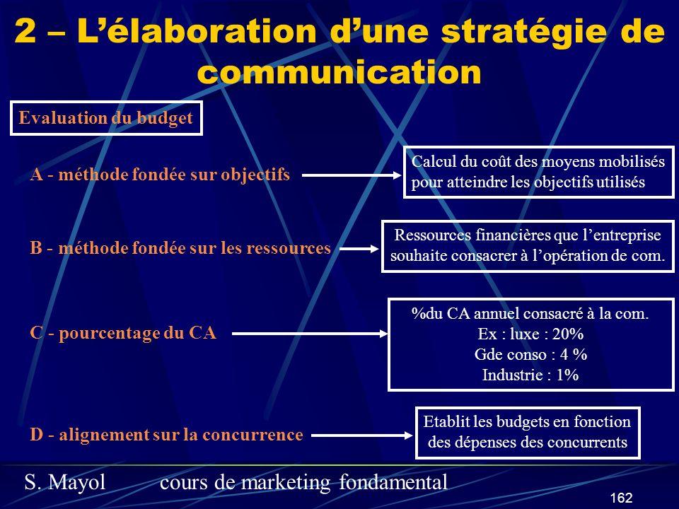 S. Mayolcours de marketing fondamental 162 2 – Lélaboration dune stratégie de communication Evaluation du budget A - méthode fondée sur objectifs Calc