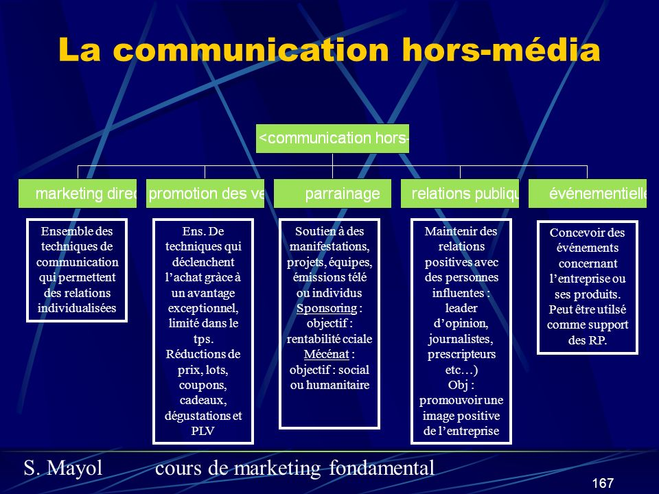 S. Mayolcours de marketing fondamental 167 La communication hors-média Ensemble des techniques de communication qui permettent des relations individua