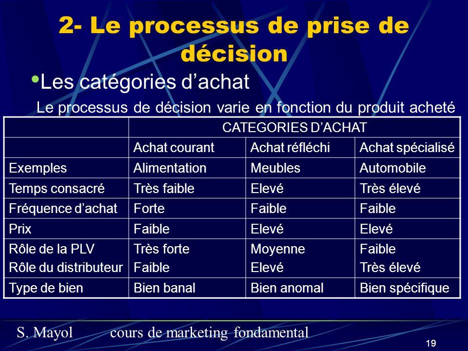 S. Mayolcours de marketing fondamental 19 2- Le processus de prise de décision Les catégories dachat Le processus de décision varie en fonction du pro