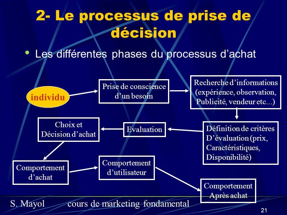 S. Mayolcours de marketing fondamental 21 2- Le processus de prise de décision Les différentes phases du processus dachat individu Prise de conscience