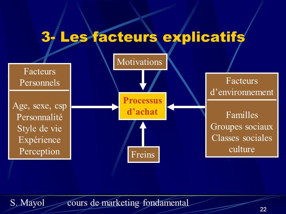 S. Mayolcours de marketing fondamental 22 3- Les facteurs explicatifs Processus dachat Facteurs Personnels Age, sexe, csp Personnalité Style de vie Ex