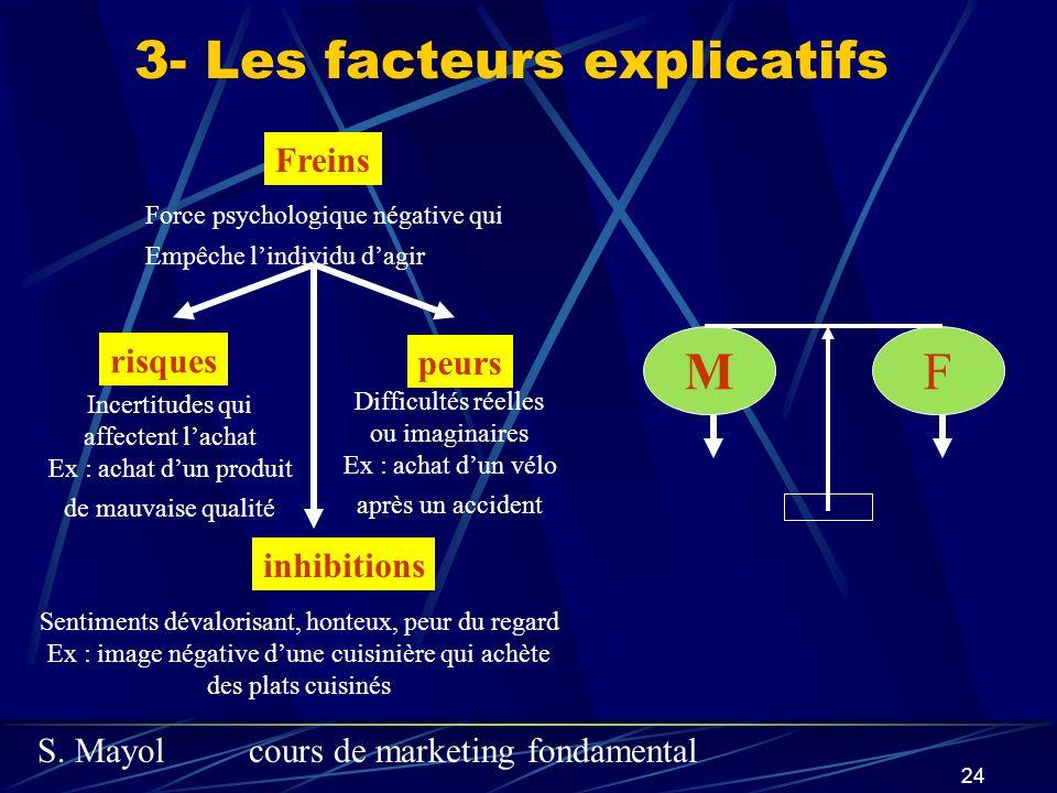 S. Mayolcours de marketing fondamental 24 3- Les facteurs explicatifs Freins Force psychologique négative qui Empêche lindividu dagir risques peurs Di