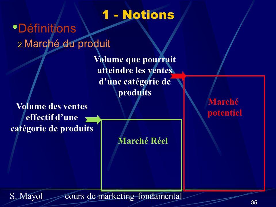 S. Mayolcours de marketing fondamental 35 Marché Réel Volume des ventes effectif dune catégorie de produits Volume que pourrait atteindre les ventes d