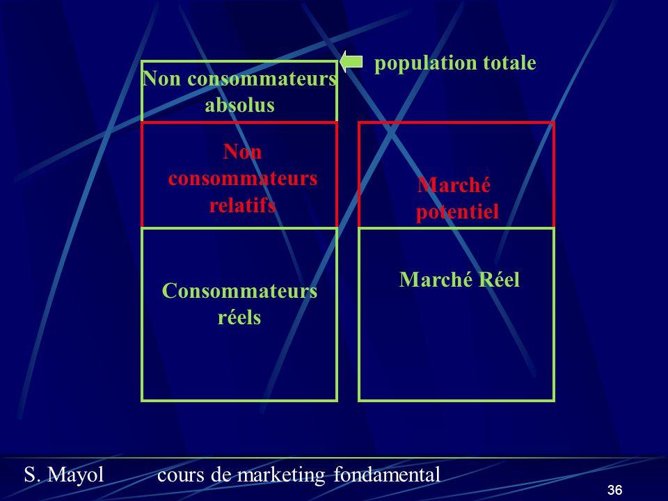 S. Mayolcours de marketing fondamental 36 Marché Réel Marché potentiel Non consommateurs relatifs Consommateurs réels Non consommateurs absolus popula