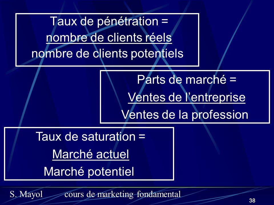 S. Mayolcours de marketing fondamental 38 Taux de pénétration = nombre de clients réels nombre de clients potentiels Parts de marché = Ventes de lentr