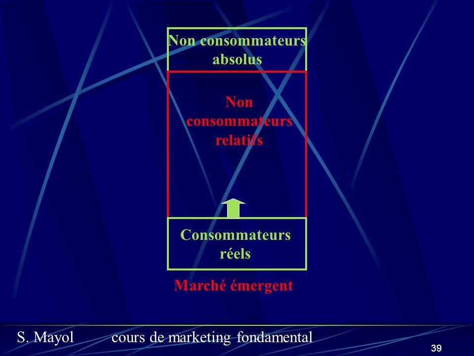 S. Mayolcours de marketing fondamental 39 Non consommateurs relatifs Consommateurs réels Non consommateurs absolus Marché émergent