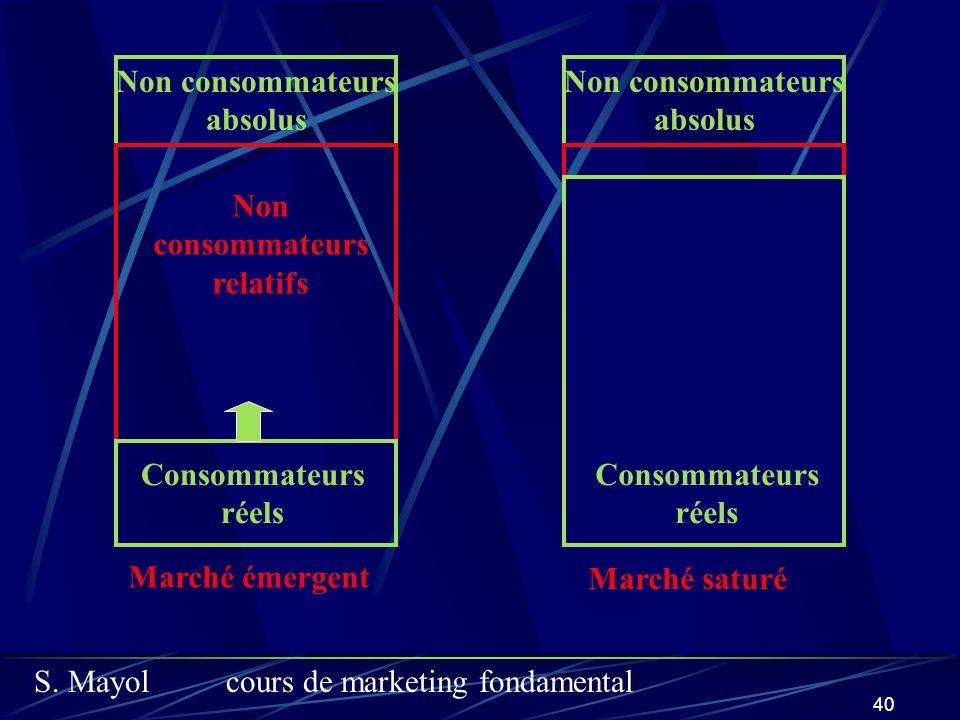 S. Mayolcours de marketing fondamental 40 Non consommateurs relatifs Non consommateurs absolus Marché saturé Non consommateurs relatifs Consommateurs
